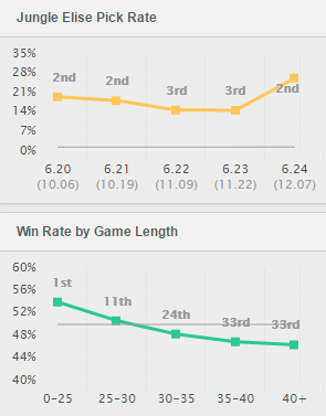 elise pick win rate